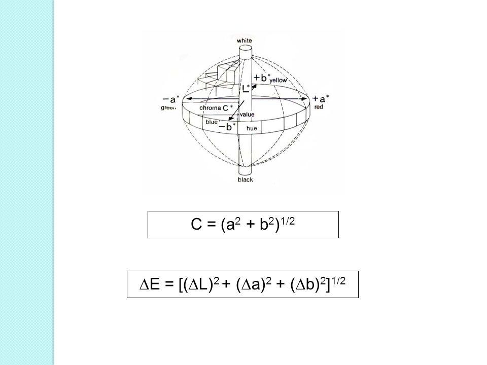 E = [(L)2 + (a)2 + (b)2]1/2